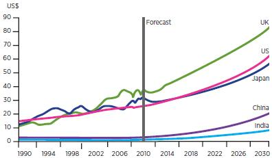 "Fuente: The Hays/Oxford Economics Global Report. ""Creating Jobs in a Global Economy 2011-2030"". Abril 2011"